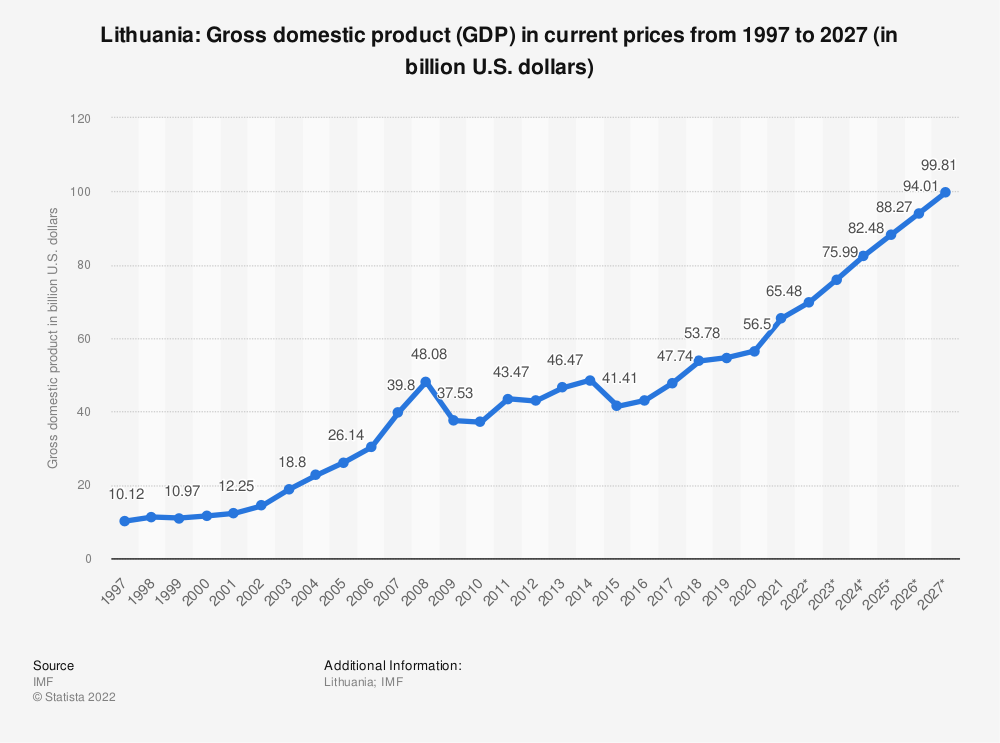 Statistic: Lithuania: Gross domestic product (GDP) in current prices from 1995 to 2024 (in billion U.S. dollars) | Statista