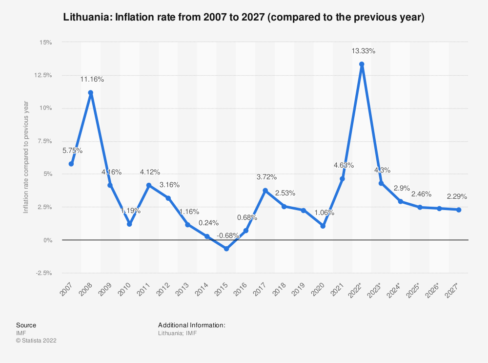 Statistic: Lithuania: Inflation rate from 2014 to 2024 (compared to the previous year) | Statista
