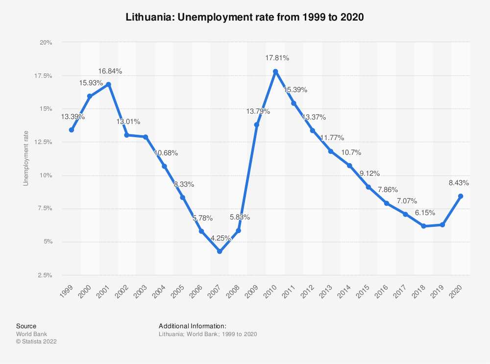 Statistic: Lithuania: Unemployment rate from 2007 to 2017 | Statista
