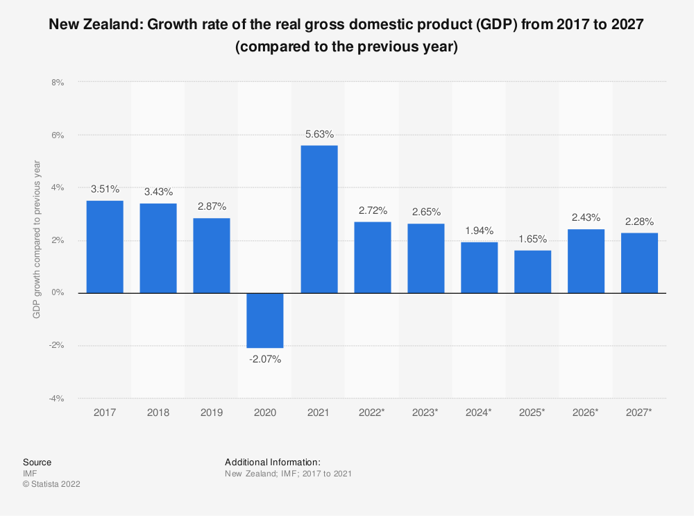 Statistic: New Zealand: Growth rate of the real gross domestic product (GDP) from 2014 to 2024 (compared to the previous year) | Statista