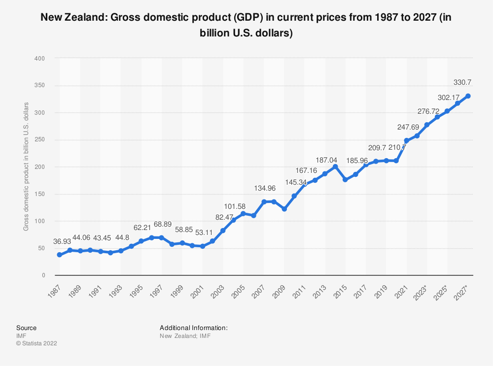 Statistic: New Zealand: Gross domestic product (GDP) in current prices from 1985 to 2025 (in billion U.S. dollars) | Statista