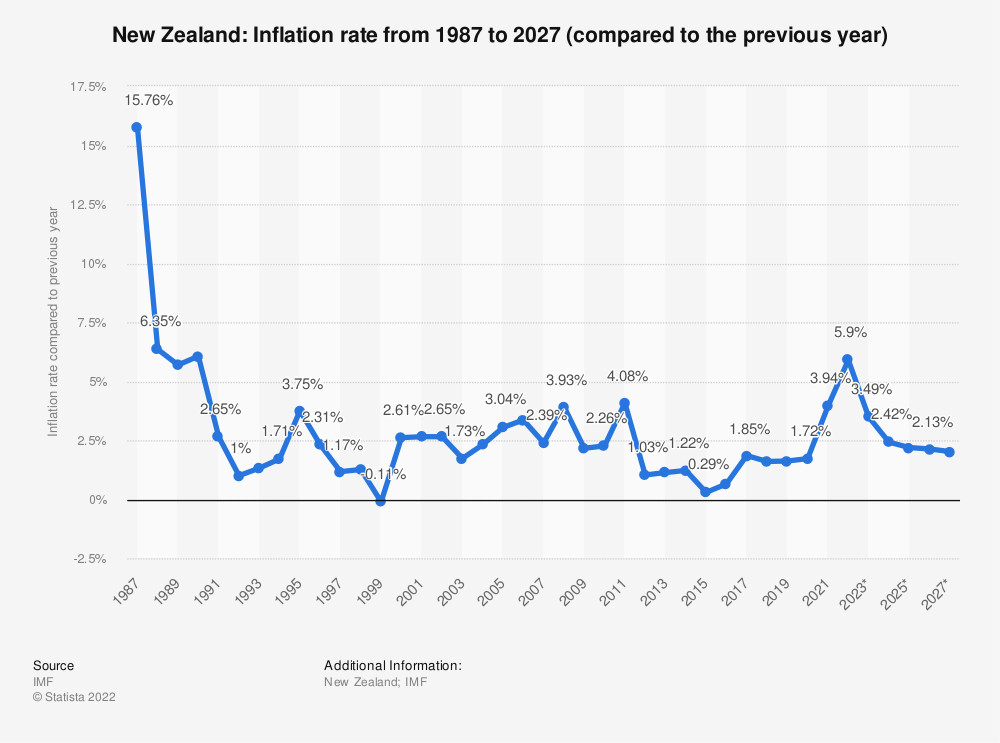 Statistic: New Zealand: Inflation rate from 2014 to 2024 (compared to the previous year) | Statista