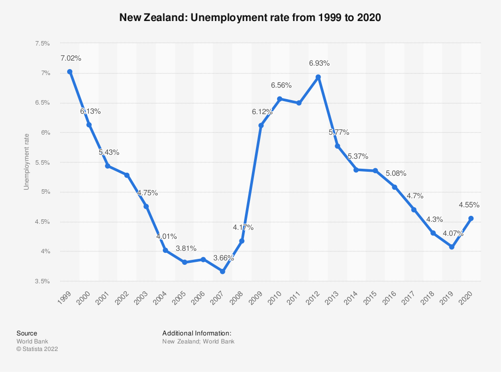 Statistic: New Zealand: Unemployment rate from 1999 to 2020 | Statista