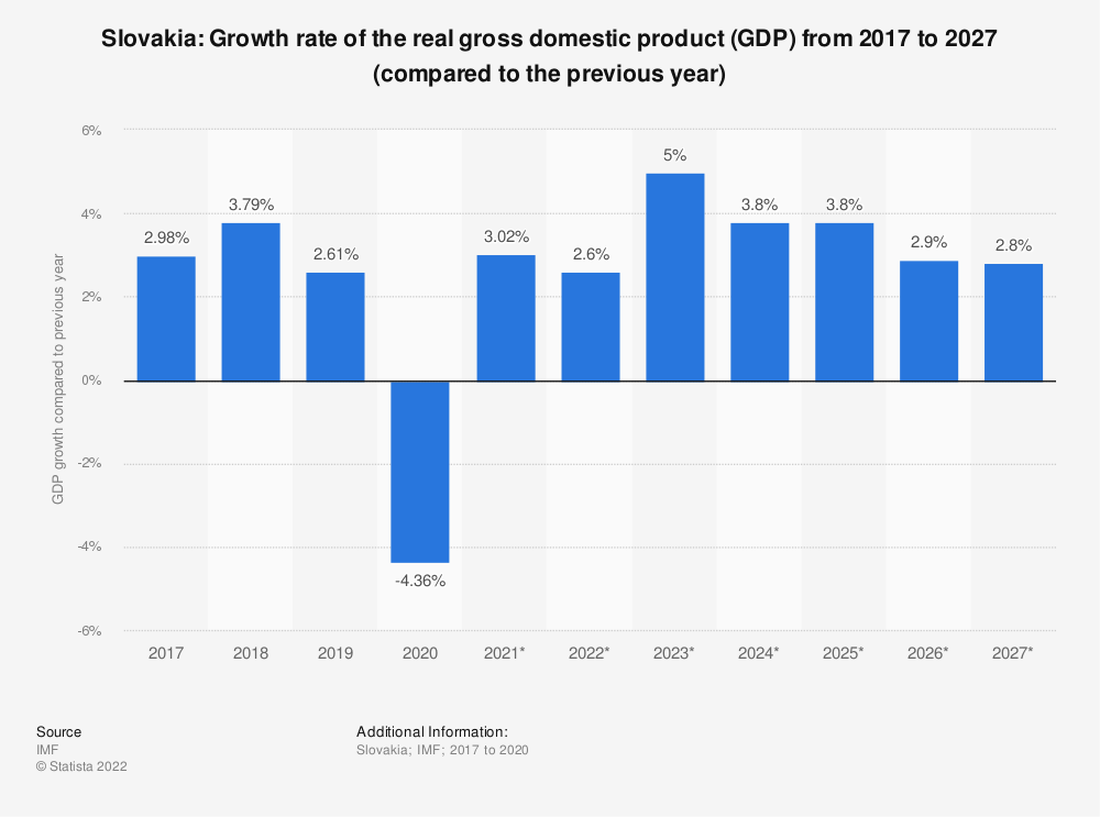 Statistic: Slovakia: Growth rate of the real gross domestic product (GDP) from 2015 to 2025 (compared to the previous year) | Statista