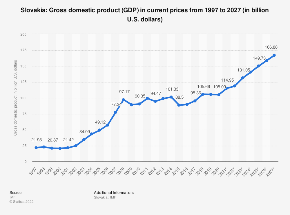 Statistic: Slovakia: Gross domestic product (GDP) in current prices from 2014 to 2024 (in billion U.S. dollars) | Statista