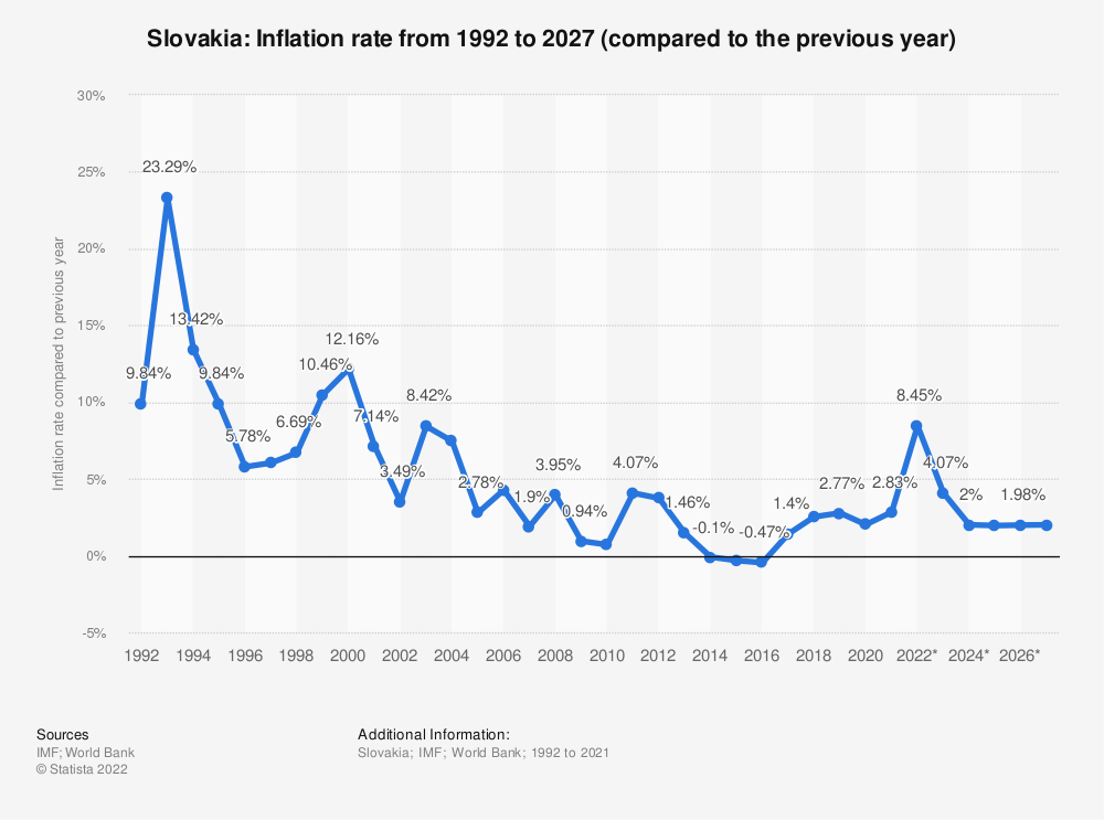 Statistic: Slovakia: Inflation rate from 2014 to 2024 (compared to the previous year) | Statista