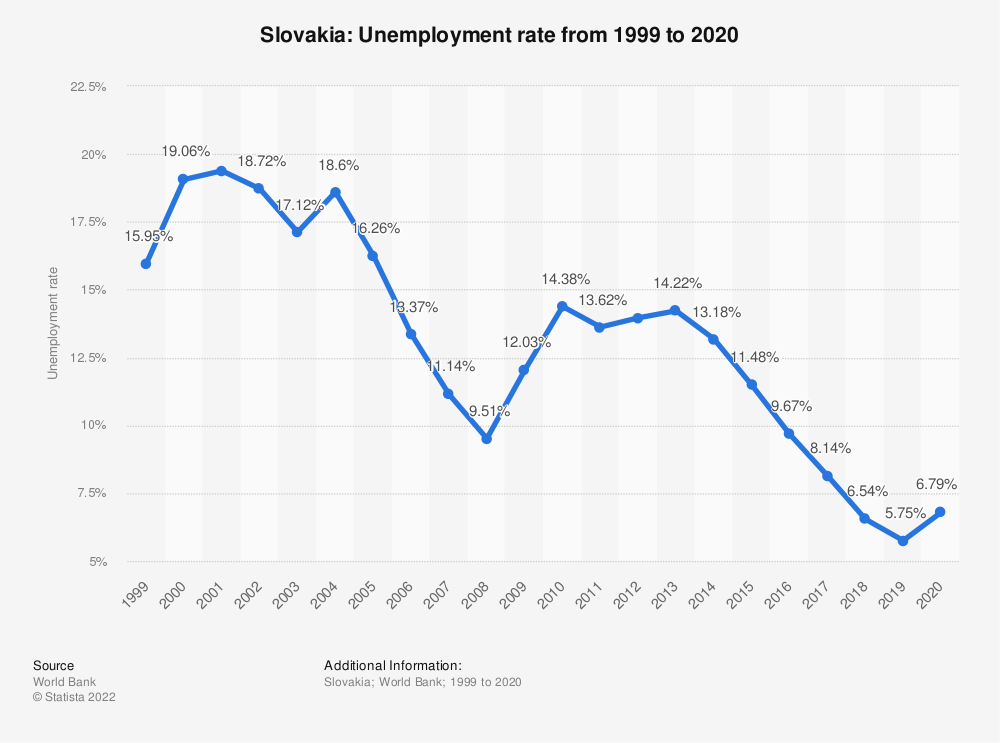 Statistic: Slovakia: Unemployment rate from 1999 to 2019 | Statista