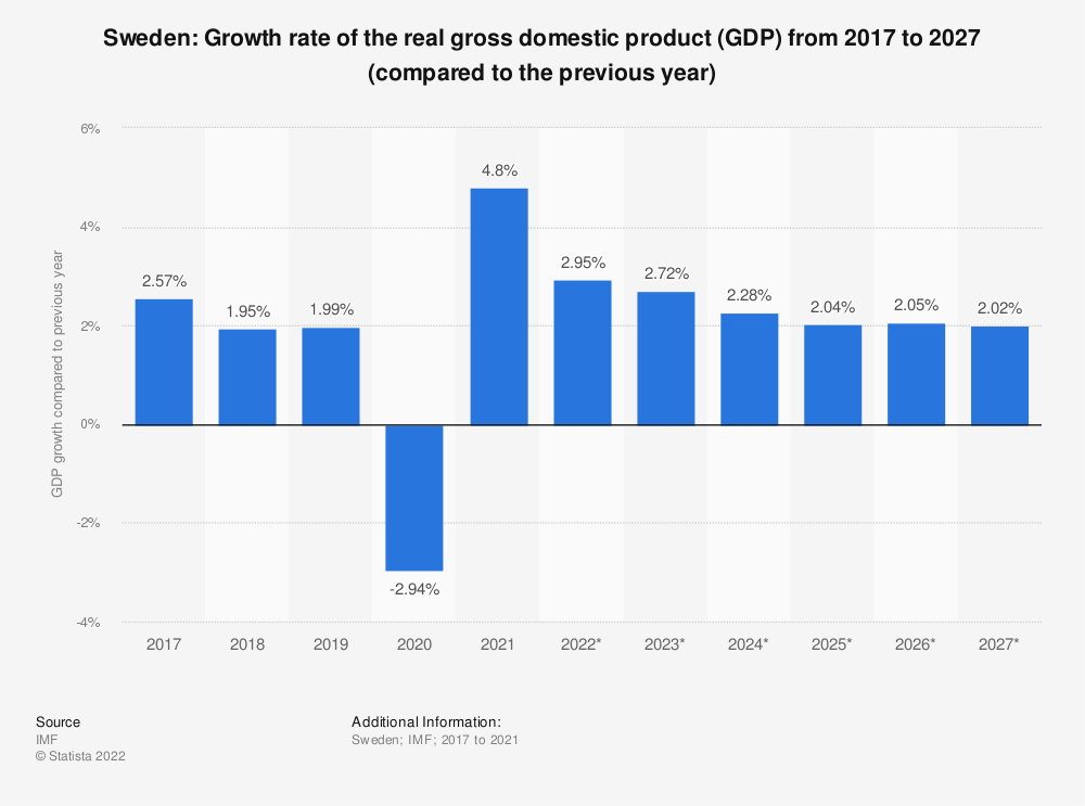 Statistic: Sweden: Growth rate of the real gross domestic product (GDP) from 2009 to 2021 (compared to the previous year) | Statista