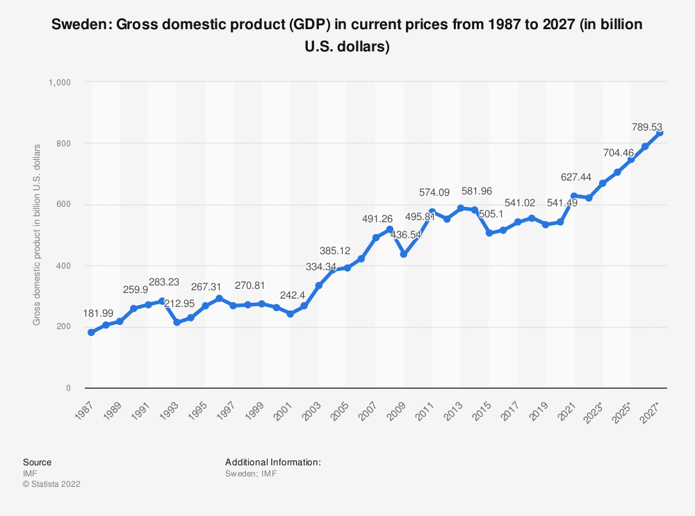 Statistic: Sweden: Gross domestic product (GDP) in current prices from 2014 to 2024 (in billion U.S. dollars) | Statista