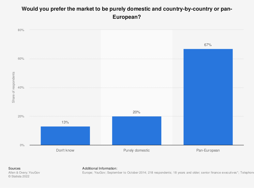 Statistic: Would you prefer the market to be purely domestic and country-by-country or pan-European? | Statista