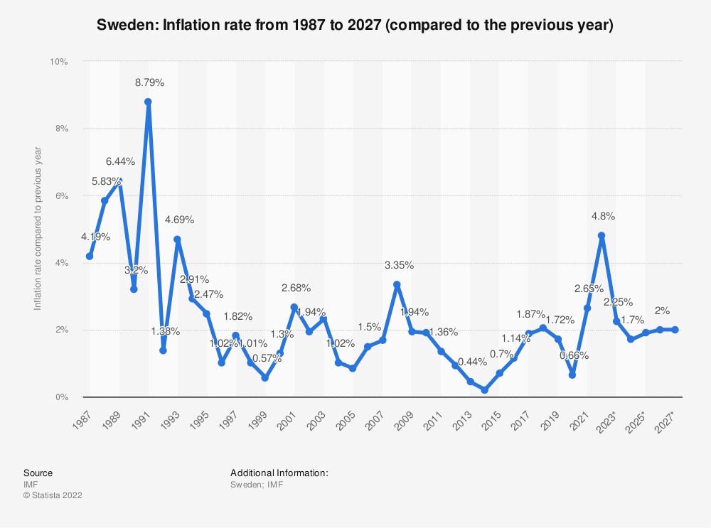 Statistic: Sweden: Inflation rate from 1984 to 2024 (compared to the previous year) | Statista