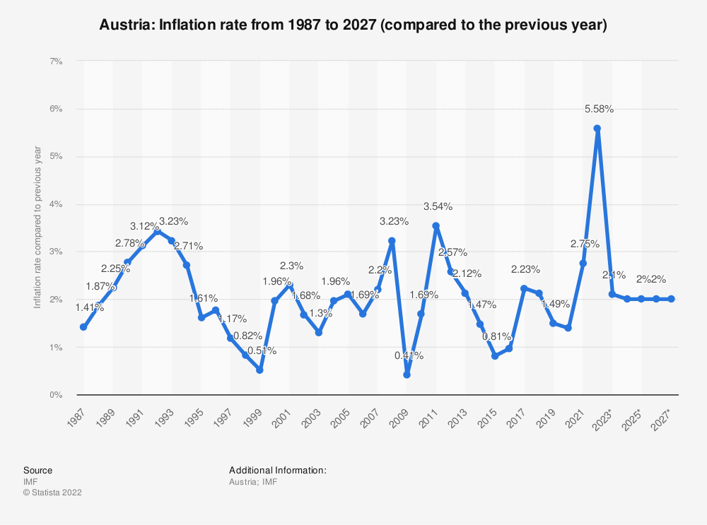 Statistic: Austria: Inflation rate from 2014 to 2024 (compared to the previous year) | Statista