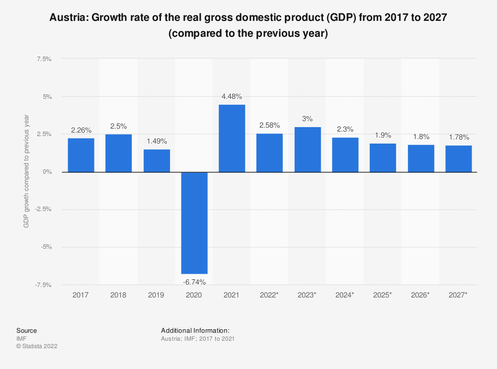 Statistic: Austria: Growth rate of the real gross domestic product (GDP) from 2014 to 2024 (compared to the previous year) | Statista