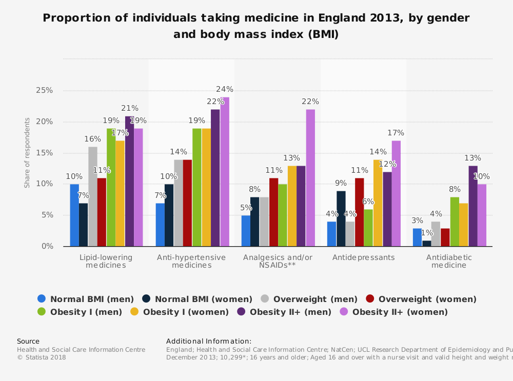 Statistic: Proportion of individuals taking medicine in England 2013, by gender and body mass index (BMI) | Statista