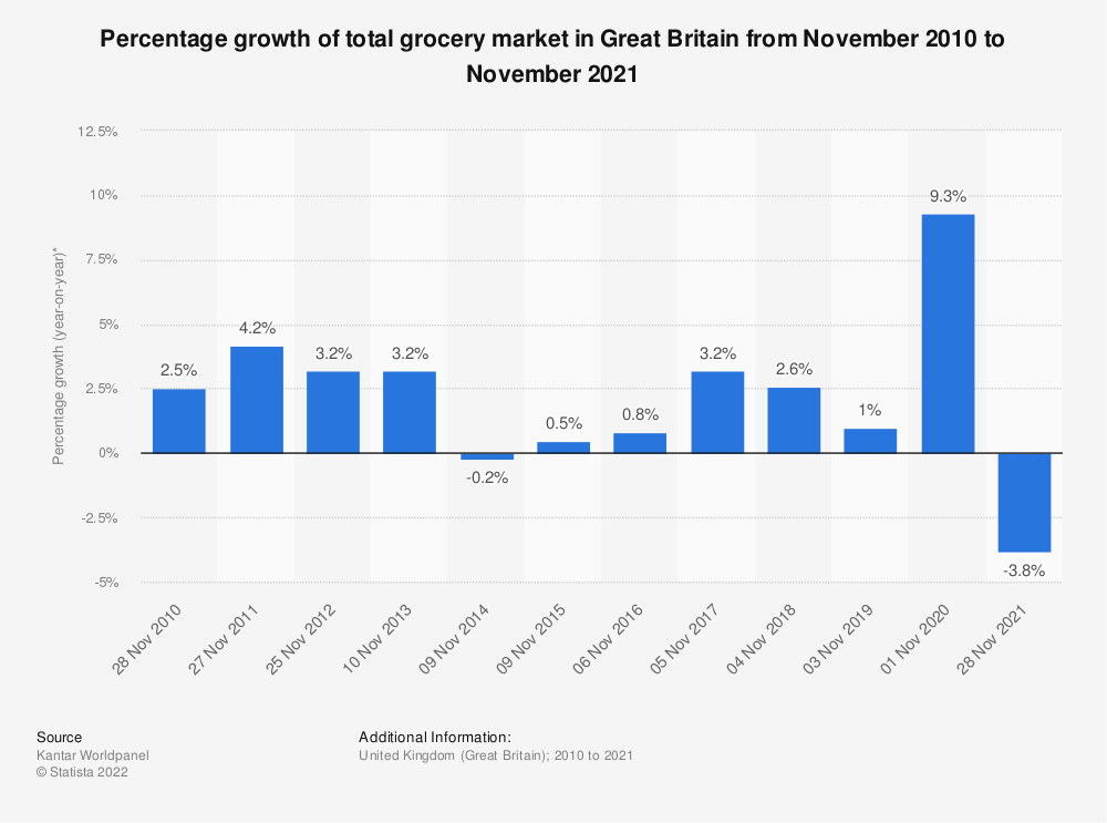 Statistic: Percentage growth of total grocery market in Great Britain from November 2010 to November 2019* | Statista