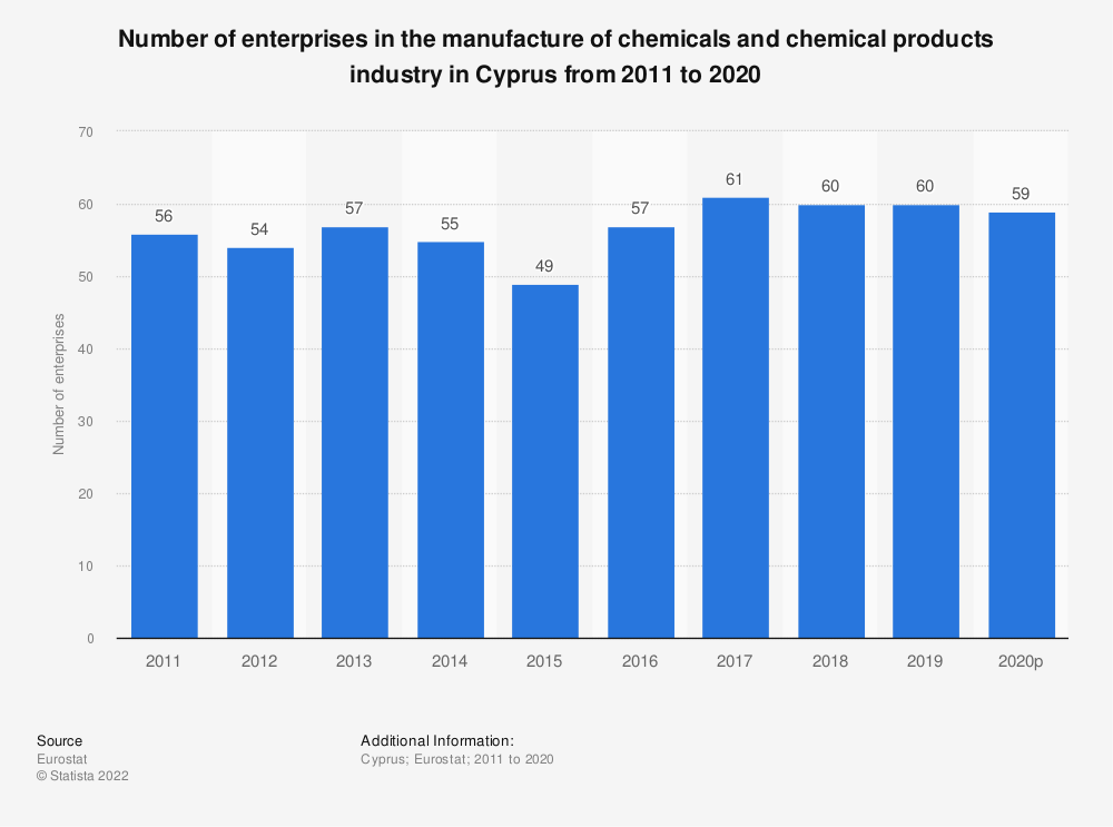 Statistic: Number of enterprises in the manufacture of chemicals and chemical products industry in Cyprus from 2008 to 2016 | Statista