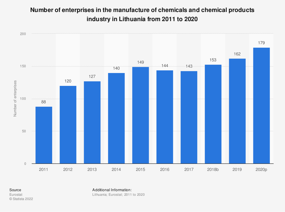 Statistic: Number of enterprises in the manufacture of chemicals and chemical products industry in Lithuania from 2008 to 2016 | Statista
