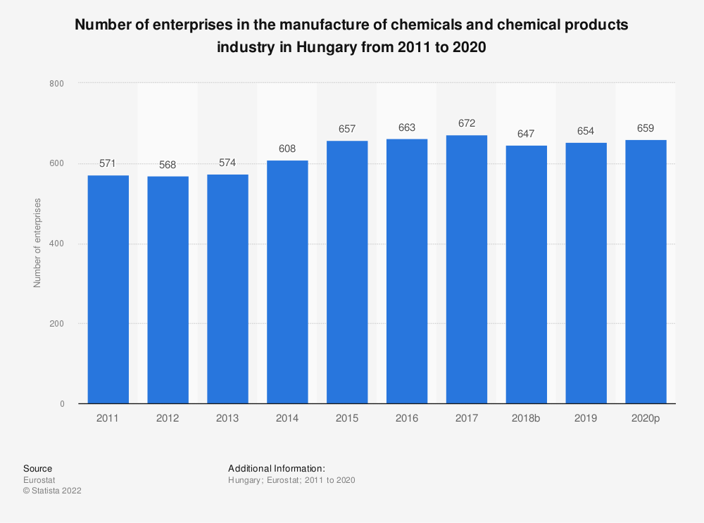 Statistic: Number of enterprises in the manufacture of chemicals and chemical products industry in Hungary from 2008 to 2016 | Statista