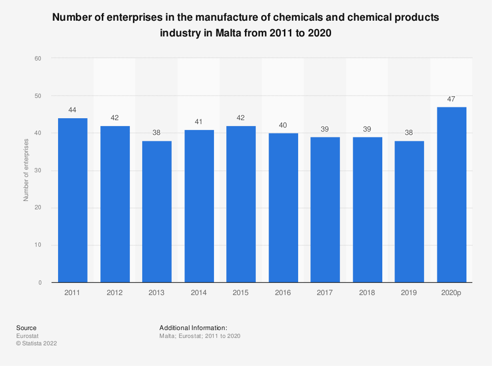 Statistic: Number of enterprises in the manufacture of chemicals and chemical products industry in Malta from 2008 to 2015 | Statista