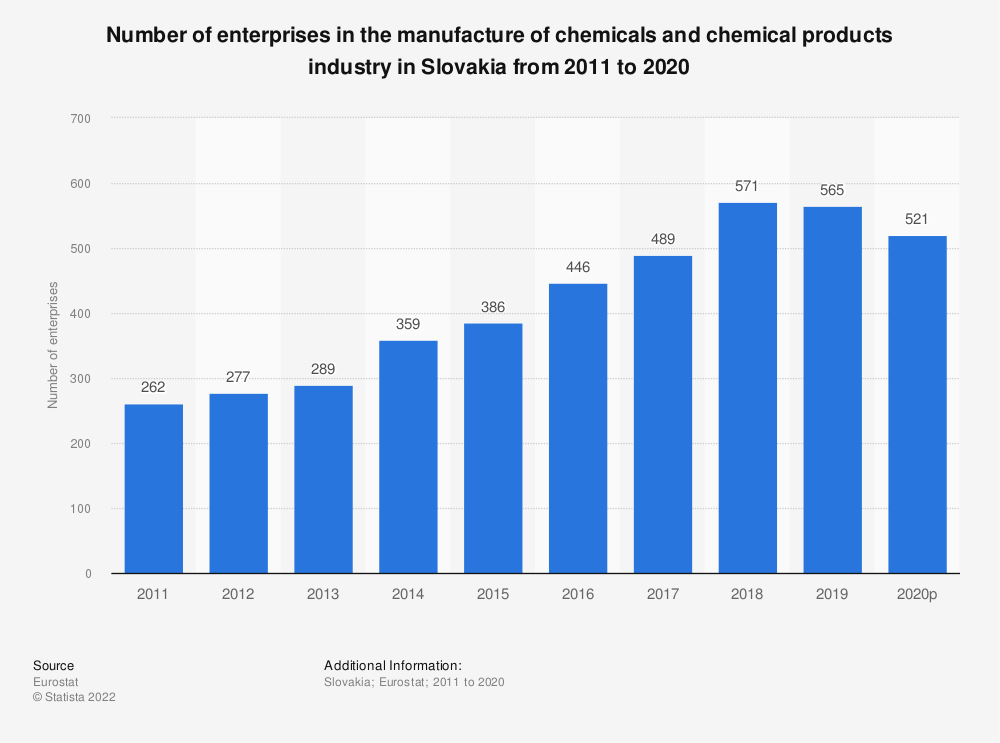 Statistic: Number of enterprises in the manufacture of chemicals and chemical products industry in Slovakia from 2010 to 2016 | Statista