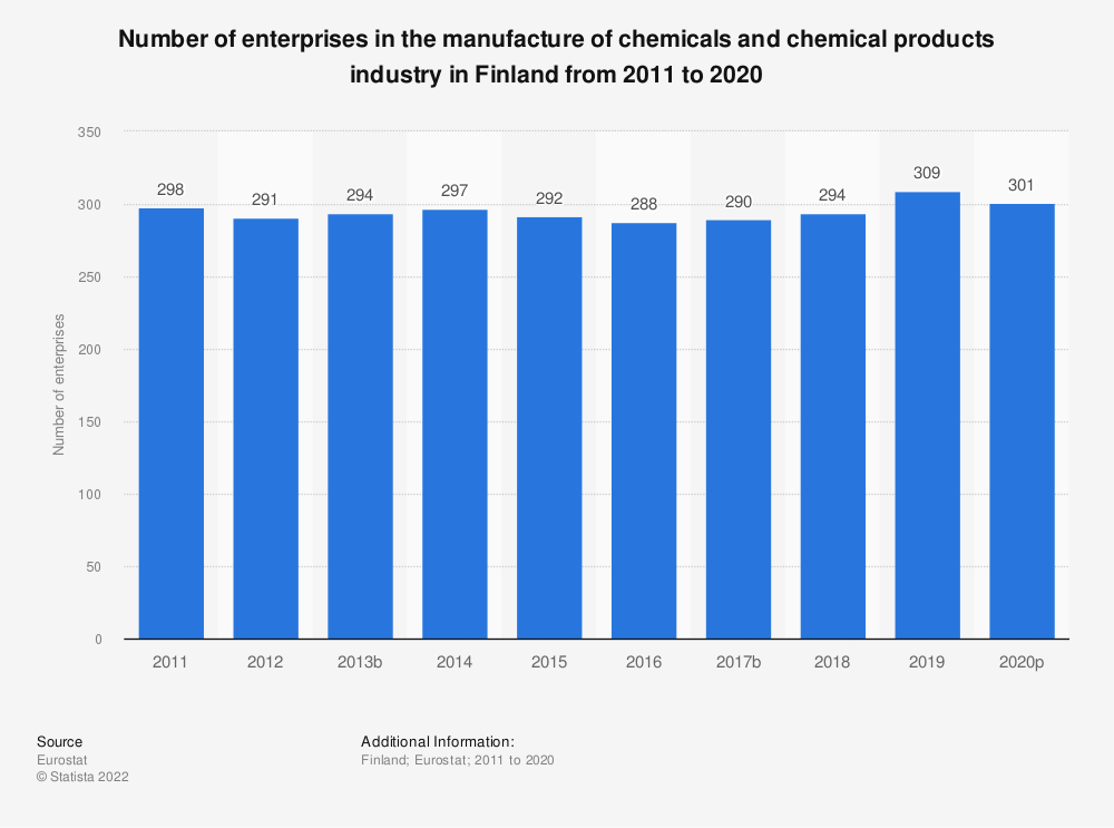 Statistic: Number of enterprises in the manufacture of chemicals and chemical products industry in Finland from 2008 to 2016 | Statista