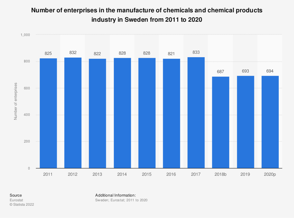 Statistic: Number of enterprises in the manufacture of chemicals and chemical products industry in Sweden from 2008 to 2016 | Statista