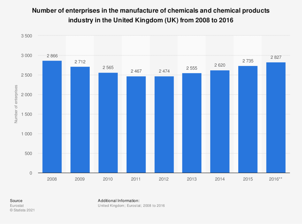 Statistic: Number of enterprises in the manufacture of chemicals and chemical products industry in the United Kingdom (UK) from 2008 to 2016   Statista