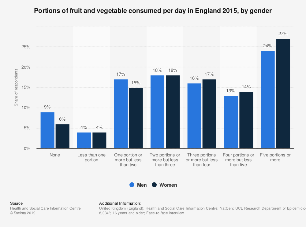 Statistic: Portions of fruit and vegetable consumed per day in England 2015, by gender | Statista