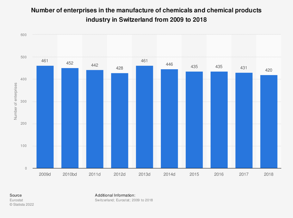 Statistic: Number of enterprises in the manufacture of chemicals and chemical products industry in Switzerland from 2009 to 2016 | Statista