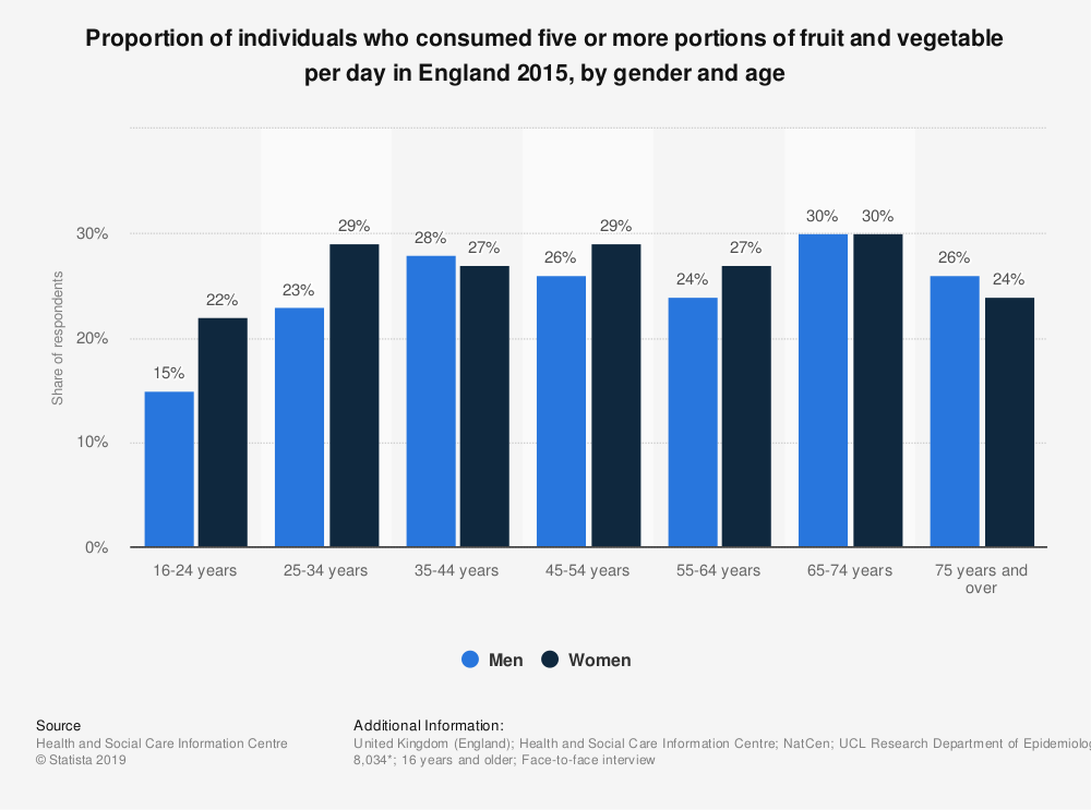 Statistic: Proportion of individuals who consumed five or more portions of fruit and vegetable per day in England 2015, by gender and age | Statista