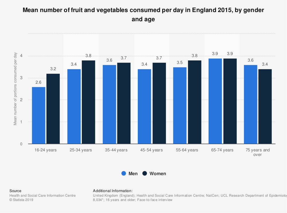 Statistic: Mean number of fruit and vegetables consumed per day in England 2015, by gender and age | Statista