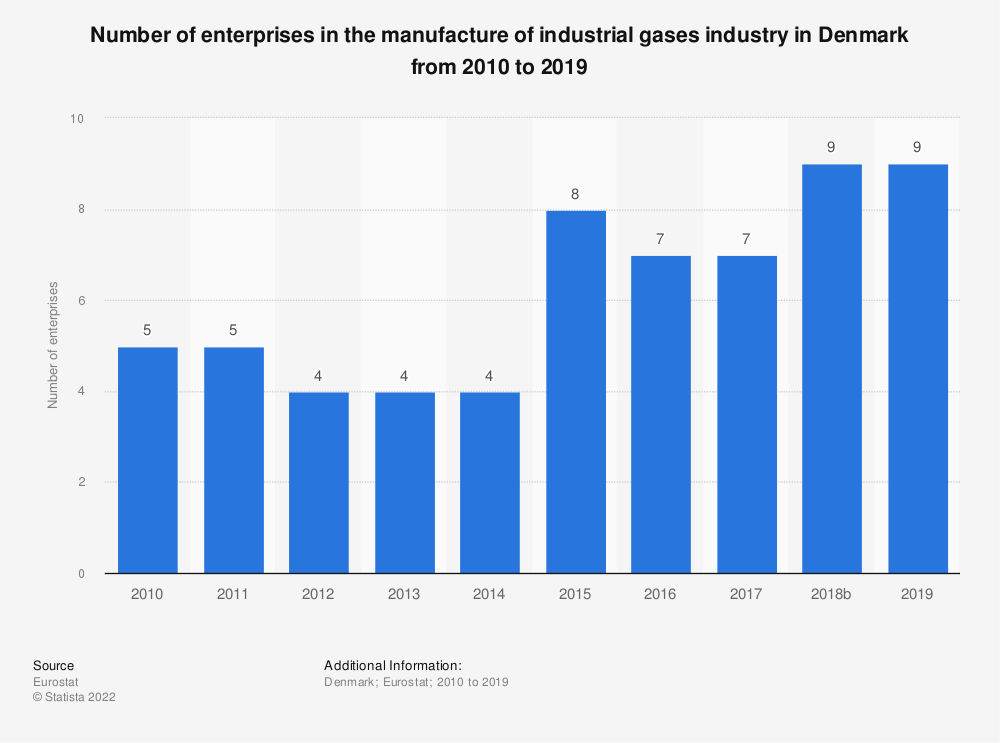 Statistic: Number of enterprises in the manufacture of industrial gases industry in Denmark from 2008 to 2016 | Statista