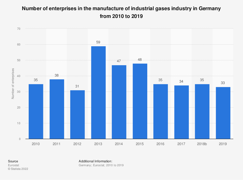 Statistic: Number of enterprises in the manufacture of industrial gases industry in Germany from 2008 to 2016 | Statista
