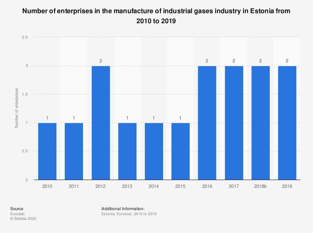 Statistic: Number of enterprises in the manufacture of industrial gases industry in Estonia from 2008 to 2016 | Statista