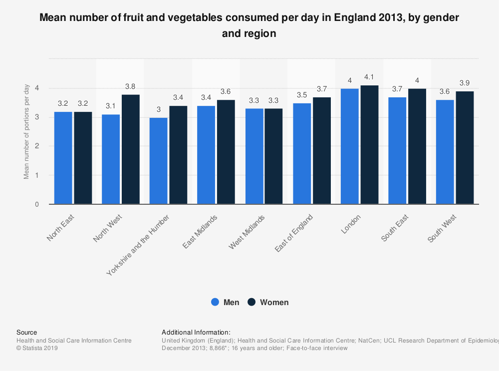 Statistic: Mean number of fruit and vegetables consumed per day in England 2013, by gender and region | Statista