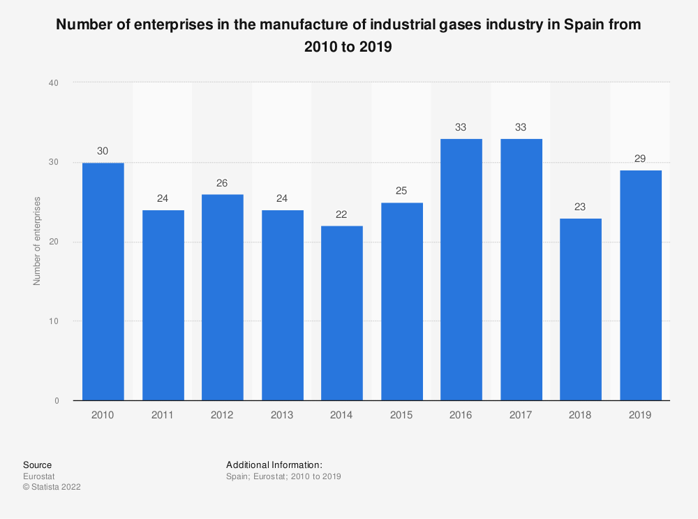 Statistic: Number of enterprises in the manufacture of industrial gases industry in Spain from 2008 to 2016 | Statista