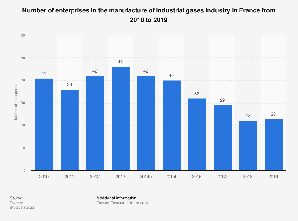 Statistic: Number of enterprises in the manufacture of industrial gases industry in France from 2009 to 2015 | Statista