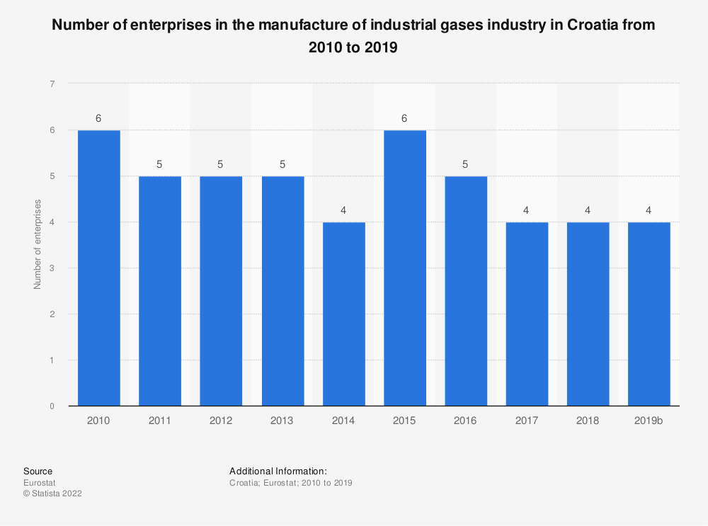 Statistic: Number of enterprises in the manufacture of industrial gases industry in Croatia from 2008 to 2016 | Statista