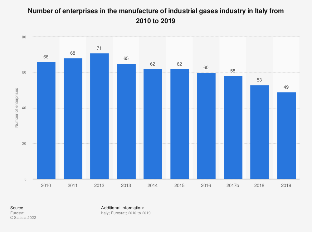 Statistic: Number of enterprises in the manufacture of industrial gases industry in Italy from 2008 to 2016   Statista