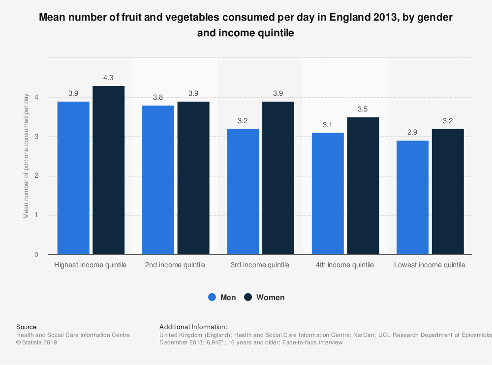 Statistic: Mean number of fruit and vegetables consumed per day in England 2013, by gender and income quintile | Statista