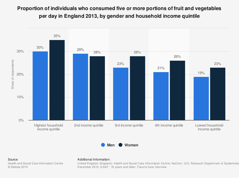 Statistic: Proportion of individuals who consumed five or more portions of fruit and vegetables per day in England 2013, by gender and household income quintile | Statista