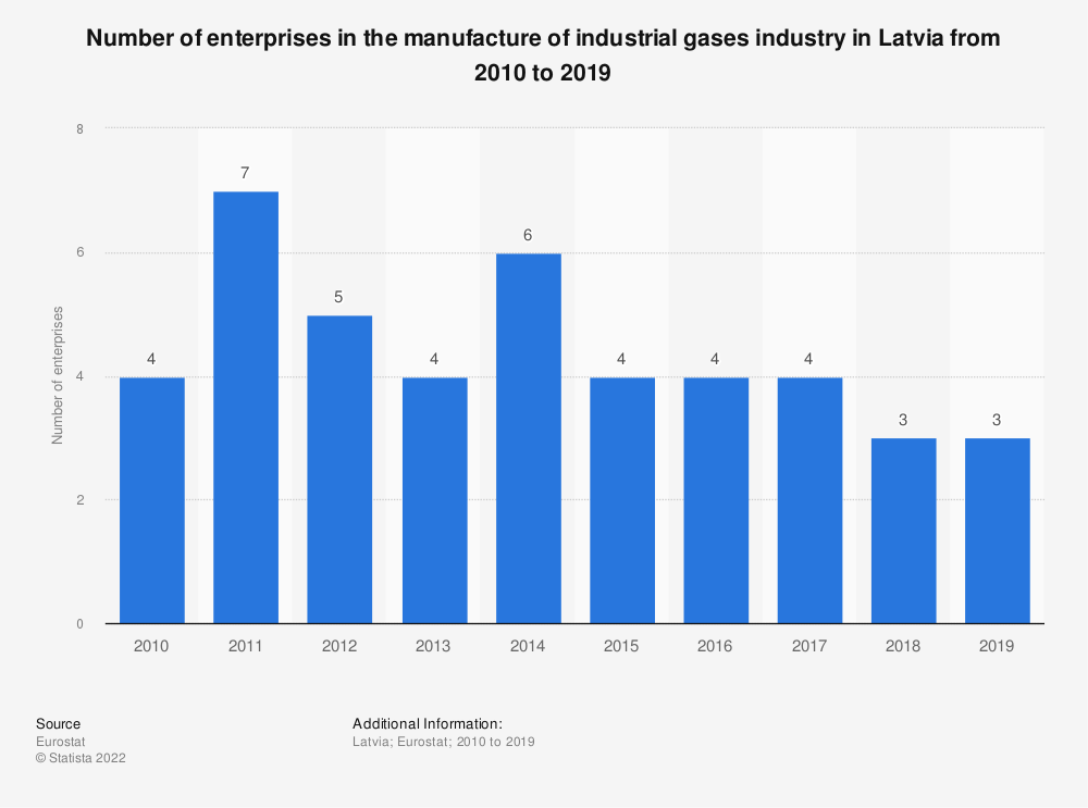 Statistic: Number of enterprises in the manufacture of industrial gases industry in Latvia from 2008 to 2016 | Statista