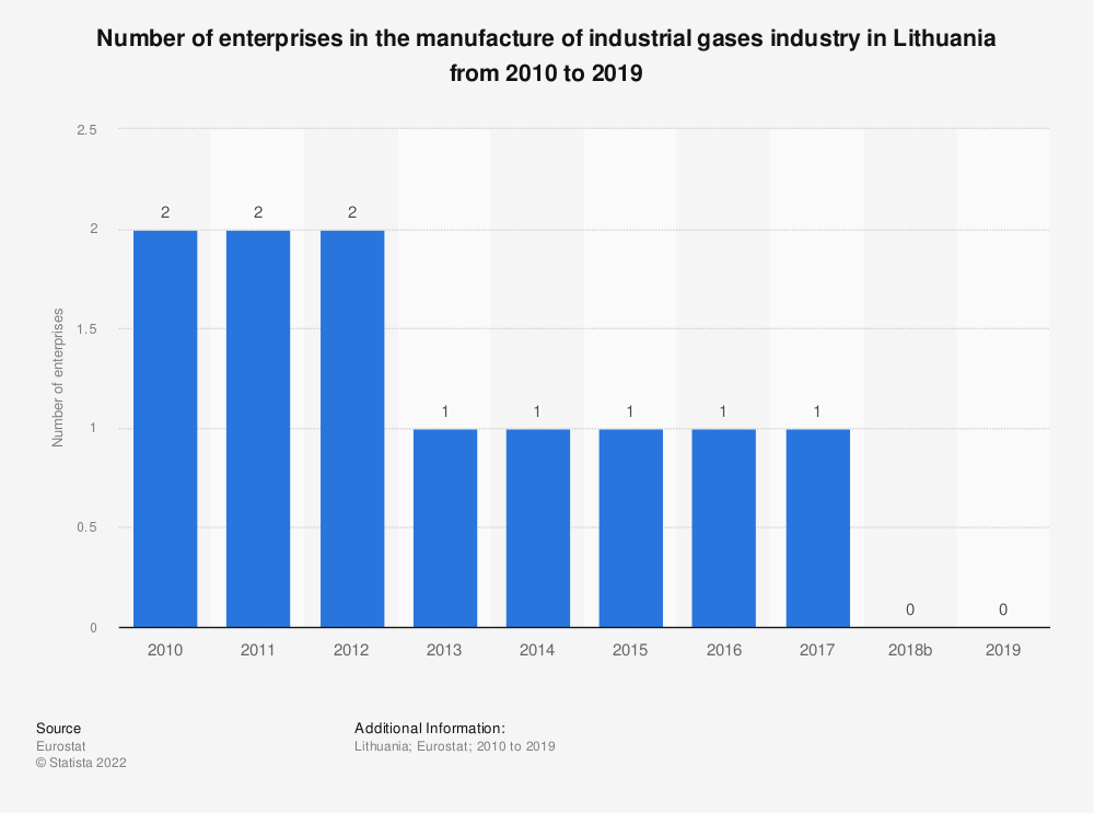 Statistic: Number of enterprises in the manufacture of industrial gases industry in Lithuania from 2008 to 2016 | Statista