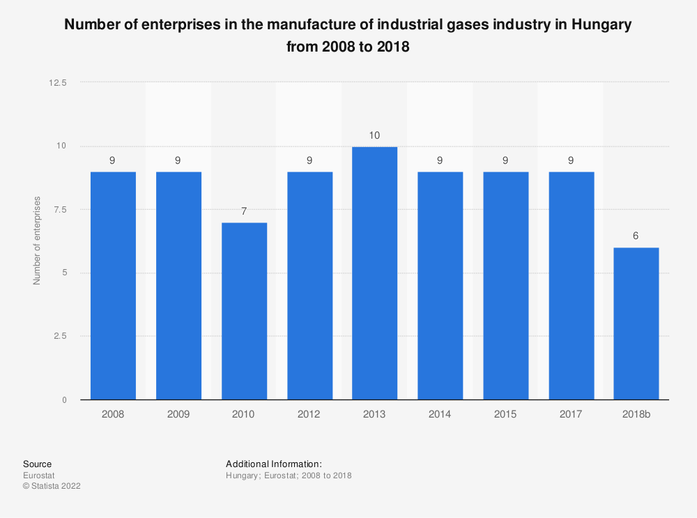 Statistic: Number of enterprises in the manufacture of industrial gases industry in Hungary from 2008 to 2015 | Statista
