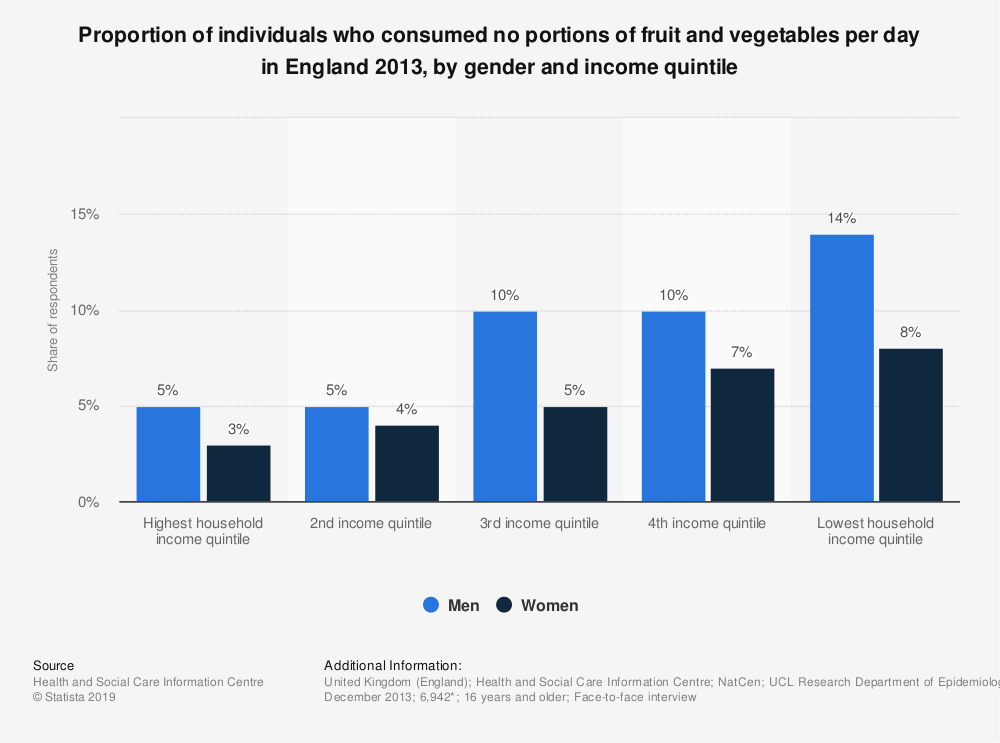 Statistic: Proportion of individuals who consumed no portions of fruit and vegetables per day in England 2013, by gender and income quintile | Statista