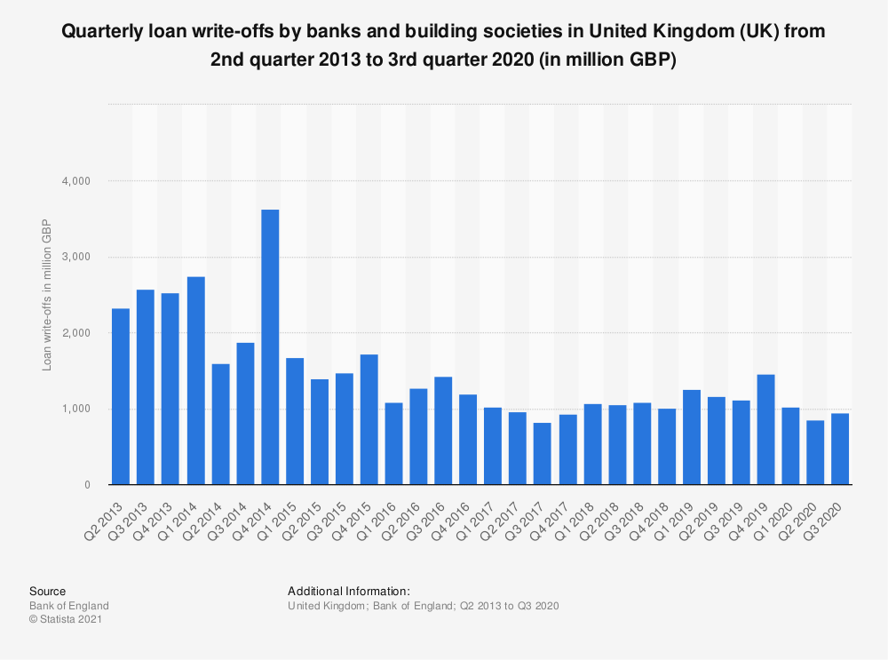 Statistic: Quarterly loan write-offs by banks and building societies in United Kingdom (UK) from 2nd quarter 2012 to 3rd quarter 2018 (in million GBP) | Statista