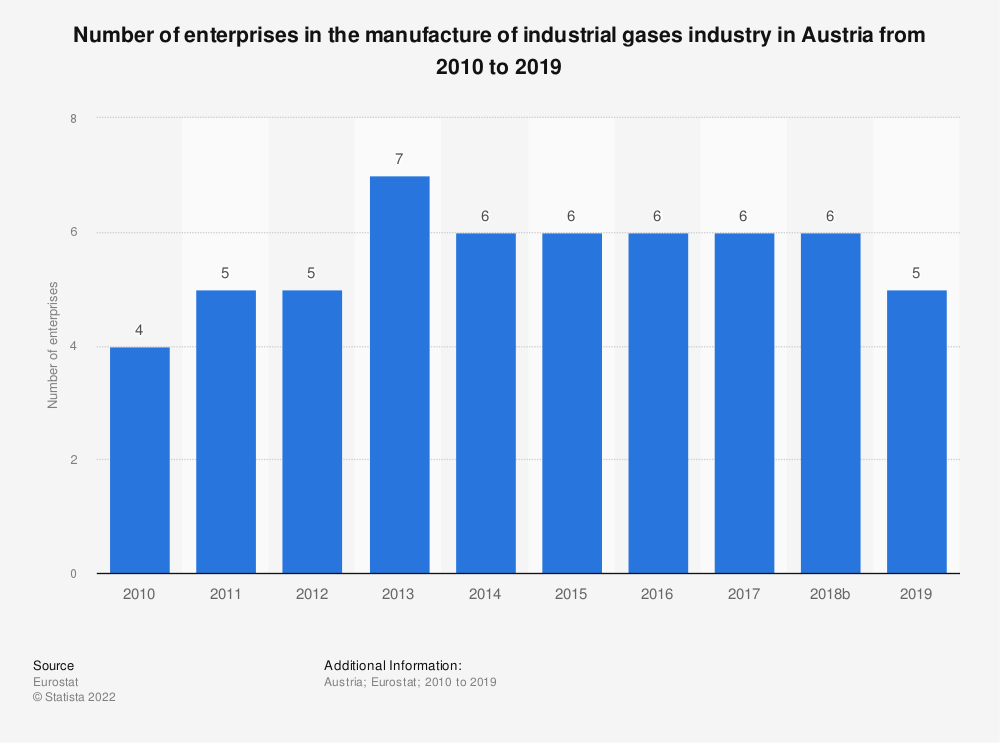 Statistic: Number of enterprises in the manufacture of industrial gases industry in Austria from 2008 to 2016 | Statista