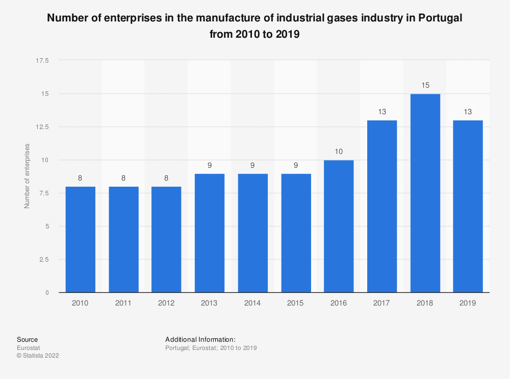 Statistic: Number of enterprises in the manufacture of industrial gases industry in Portugal from 2008 to 2016 | Statista