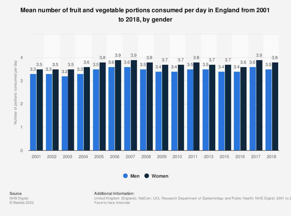 Statistic: Mean number of fruit and vegetable portions consumed per day in England from 2001 to 2017, by gender | Statista