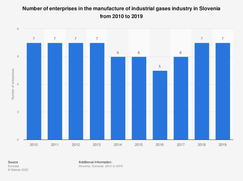 Statistic: Number of enterprises in the manufacture of industrial gases industry in Slovenia from 2008 to 2016 | Statista